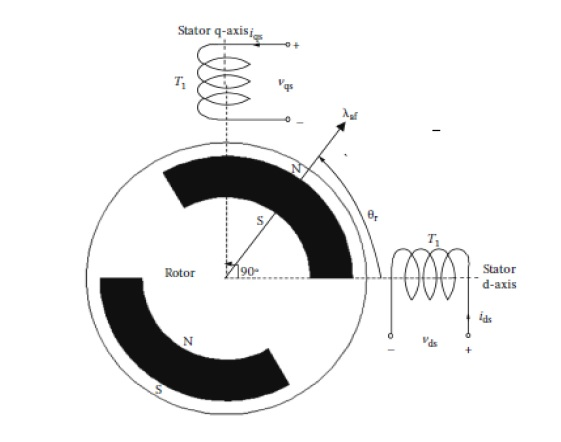 مدل سازی ریاضی شبیه سازی موتور سنکرون مغناطیس دائم