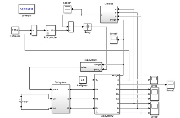 مدلسازی و شبیه سازی موتور BLDC بااستفاده از تکنیک های کامپیوتری آسان