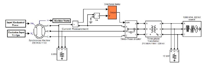 مدلسازی و شبیه سازی رله نیروی معکوس برای محافظ ژنراتور