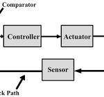 شبیه سازی مقالات کنترل مدرن با متلب (MODERN CONTROL) (MATLAB)