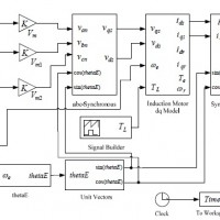 Simulink / MATLAB Dynamic Induction Motor Model for use in Undergraduate Electric Machines and Power Electronics Courses
