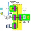 Micro grid Protection Using Digital Relays