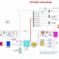 شبیه سازی توربین بادی DFIG در متلب