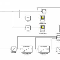 شبیه سازی نمونه برداری و بازسازی سیگنال آنالوگ