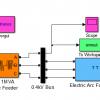 شبیه سازی کوره های قوس الکتریکی