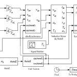 SIMULINK / MATLAB مدل دینامیکی موتور القایی برای استفاده در کارشناسی ماشین آلات الکتریکی و دوره های آموزشی الکترونیک قدرت