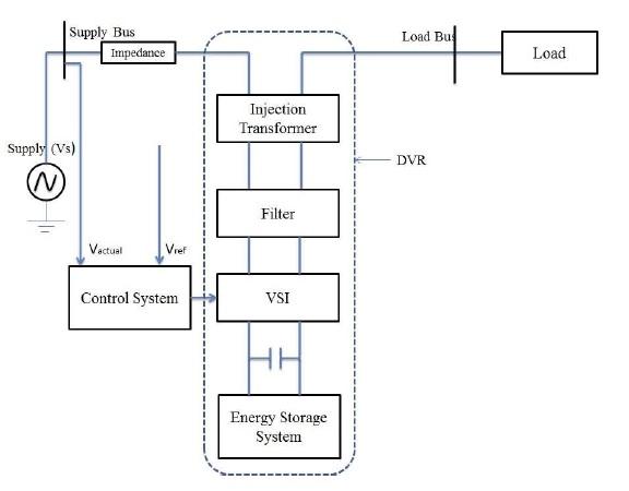 تعدیل کاهش و افزایش ولتاژ با استفاده بازیاب دینامیکی ولتاژ