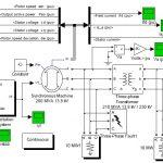 تحلیل شبیه سازی یک سیستم مولد سنکرون تحت شرایط خطا