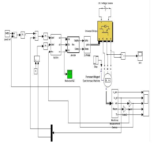 شبیه سازی کنترل برداری موتور سنکرون مغناطیس پایدار مبینی بر-Matlab