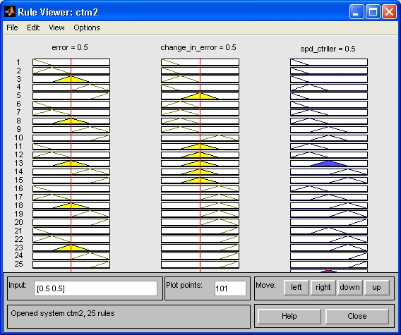 کنترل سرعت موتور DC :پوششی میان کنترلر PID و کنترلر منطق فازی