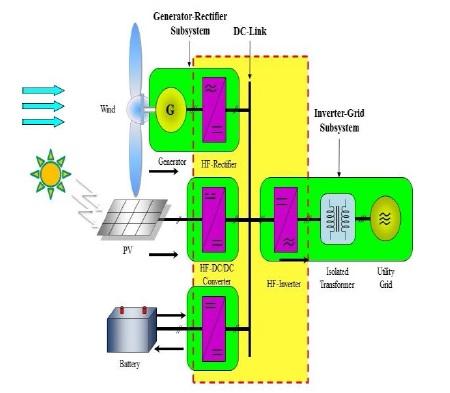 محافظت میکرو شبکه با استفاده از رله های دیجیتالی