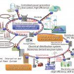 شبیه سازی مقالات بررسی سیستم های قدرت با متلب (POWER GENERATION, OPERATION AND CONTROL) (MATLAB)